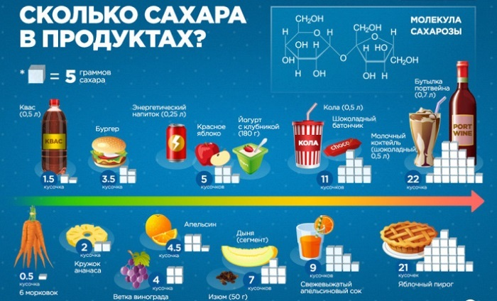 Сколько скрытого сахара мы едим?