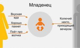 Взаимоотношения детей и родителей на протяжении всей жизни