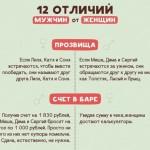 12 отличий мужчин от женщин: как мы по-разному воспринимаем реальность