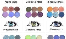 Как подобрать цвет теней под цвет глаз