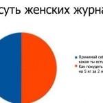 Вся суть женских журналов)