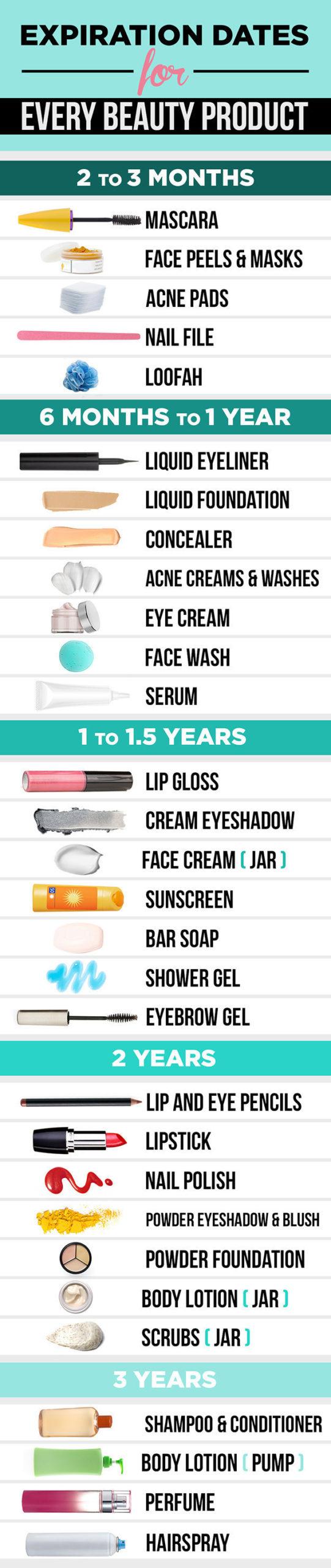 Сроки годности косметики: когда пора выбрасывать